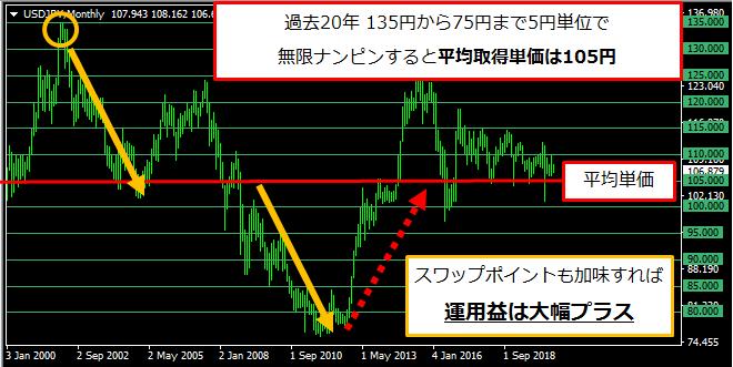 ドル円を無限ナンピンした場合のチャート