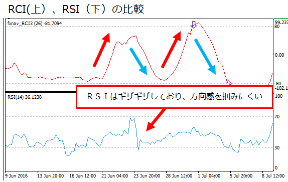 RCIとRSIの比較画像
