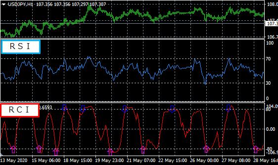 RCIとRSIのチャート比較画像