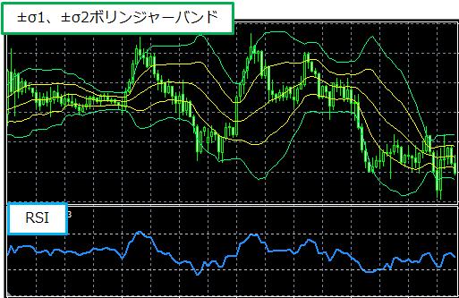 ボリンジャーバンドとRSIを表示したチャート画像