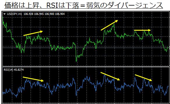 RSIの弱気のダイバージェンス