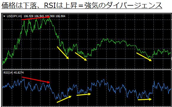 RSIの強気のダイバージェンス