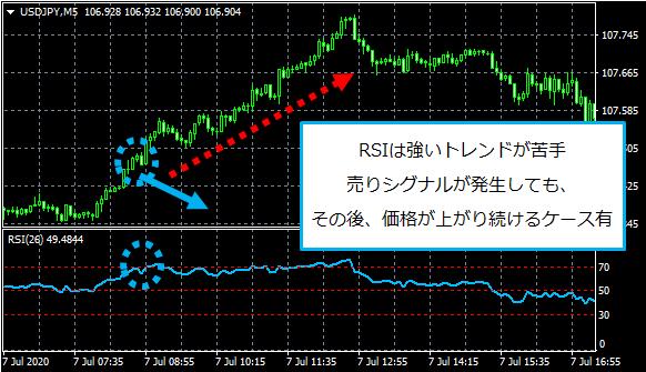RSIの逆張り手法が機能しなかったチャート画像