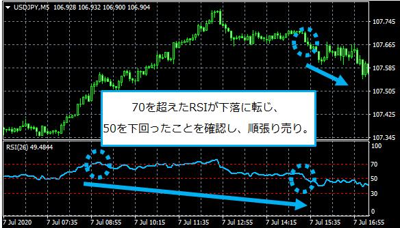 RSIの戻りを確認して売却したチャート画像