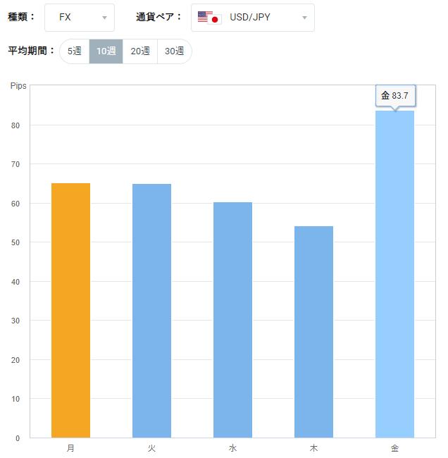 ドル円の曜日別ボラティリティグラフ