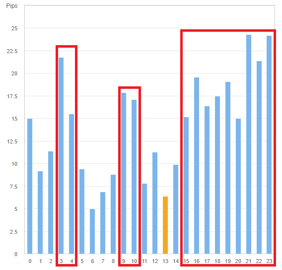 ユーロドルの時間帯別の値動きグラフ