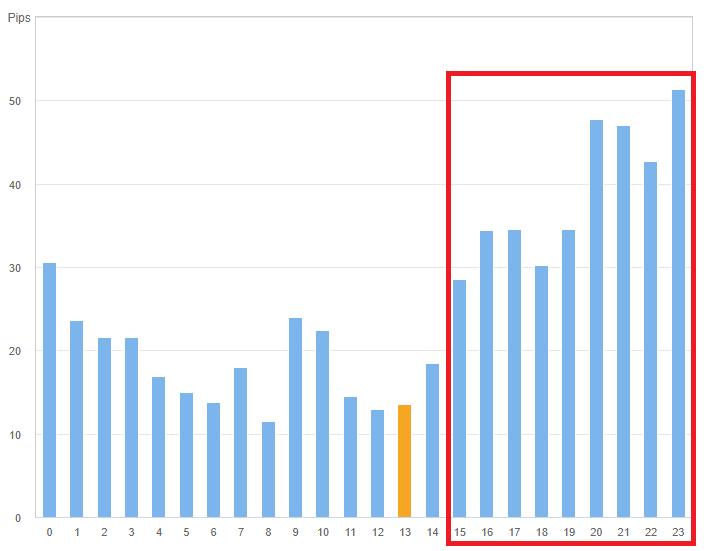 ポンド円の時間帯別の値動きグラフ