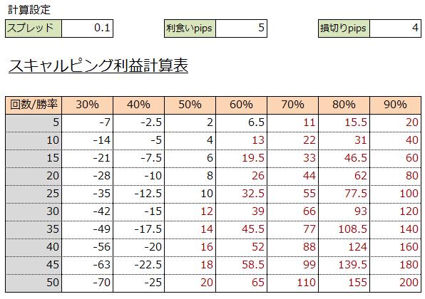 スキャルピングのpips利益計算表