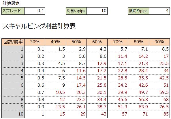 スキャルピングのpips利益計算例
