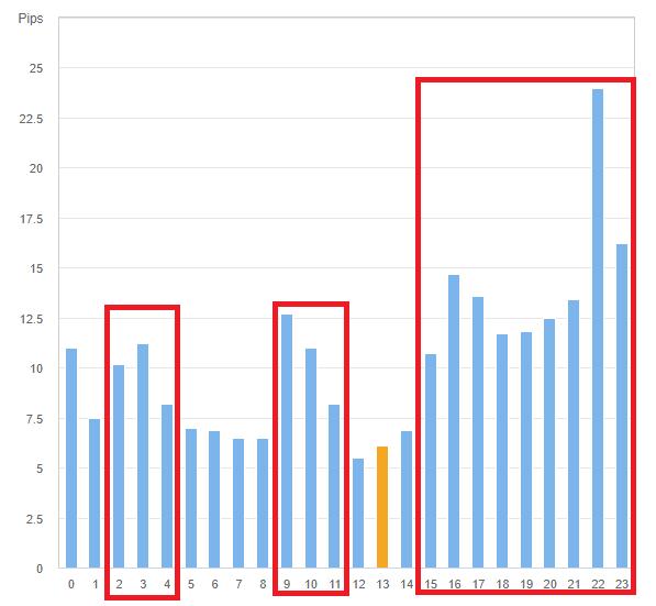 ドル円の時間帯別の値動きグラフ