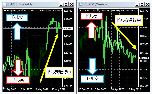 ユーロドルとドル円のチャートの見方の違い