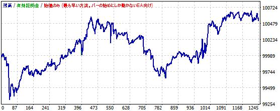 ストキャスティクスを使ったポンド円スキャルピングの資産推移