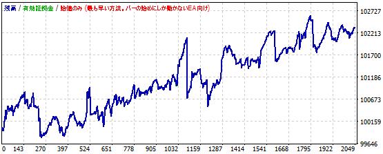 ストキャスティクスを使ったポンド円スキャルピングの資産推移2