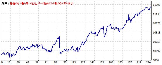 RSIを使ったポンド円スキャルピングの資産推移