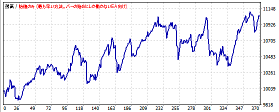RSIを使ったポンド円スキャルピングの資産推移2