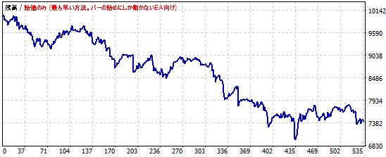 RSIを使ったポンド円スキャルピングの資産推移3