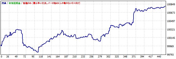 MACDを使ったポンド円スキャルピングの資産推移