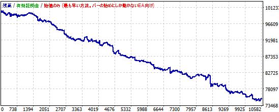MACDを使ったポンド円スキャルピングの資産推移2