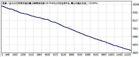 1分足を使って平均足スキャルピングをした時の資産推移グラフ