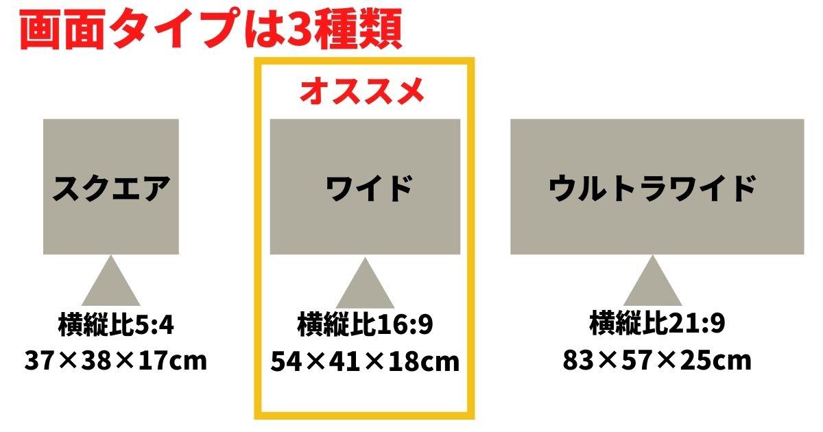 モニターの画面種類