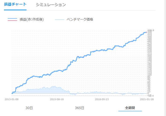 クオレラFXの損益チャート