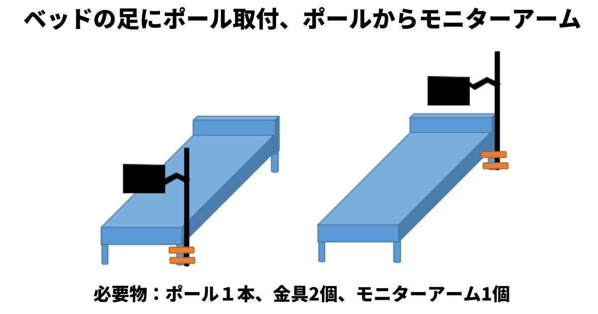 ベッドの支柱にモニターアームを取り付ける