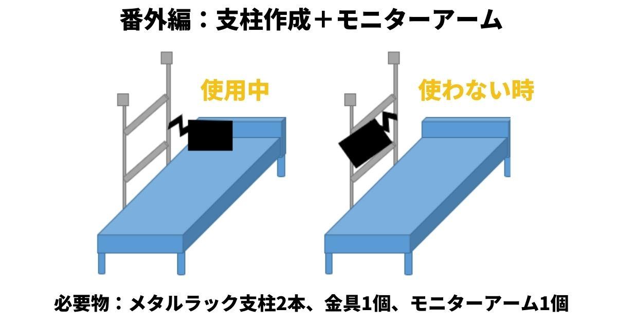 ベッドサイドに支柱を作り、モニターアームを接続