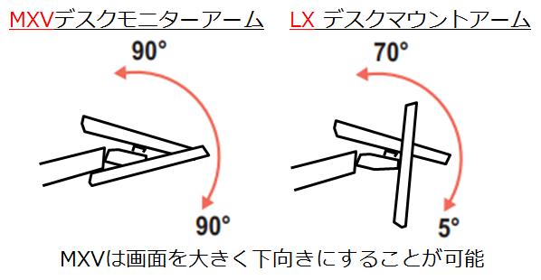 MXVとLXのチルト角度の違い