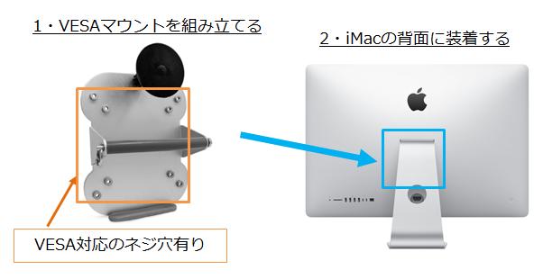 iMacにVESAマウントを取り付ける