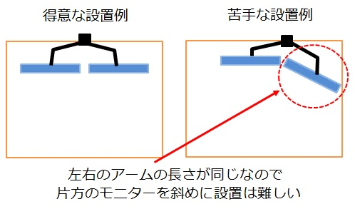 デュアル用モニターアームが苦手な設置例