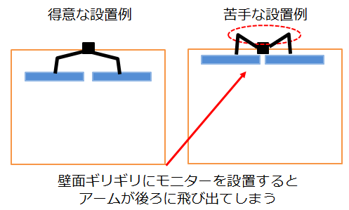 デュアル用モニターアームの苦手な設置例