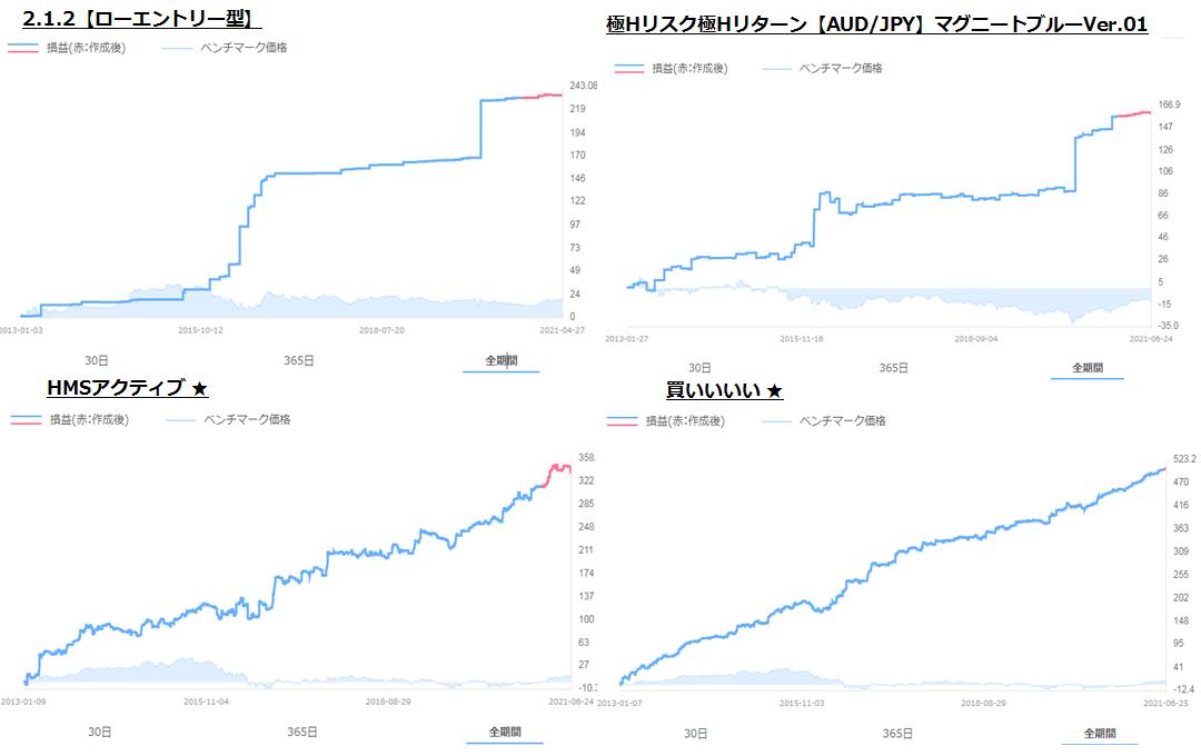 QUOREA FXの損益チャート