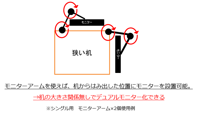 狭い机へのデュアルモニター設置例